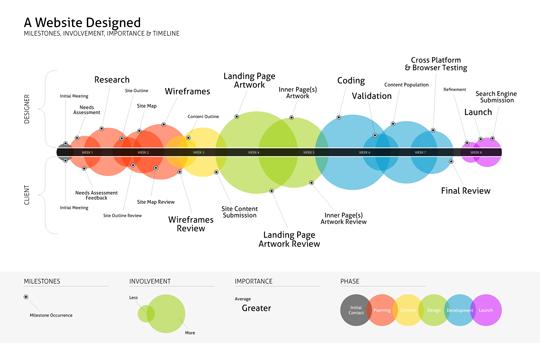 The Design Timeline