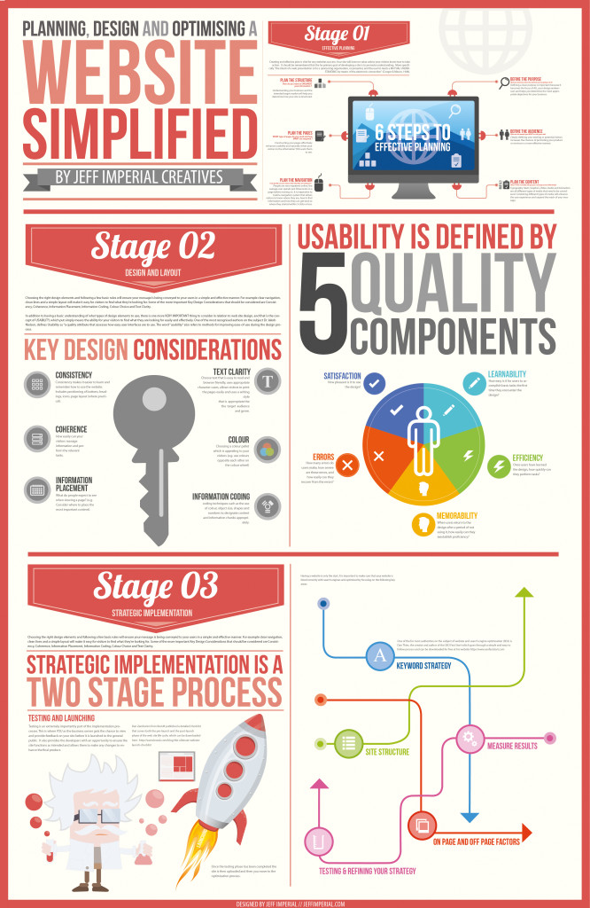 Planning, Designing and Optimizing
